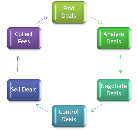 wholesaling-process